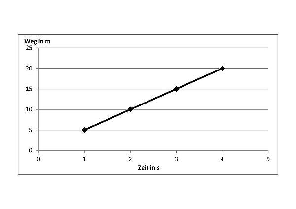 Madipedia – Weg-Zeit-Diagramme